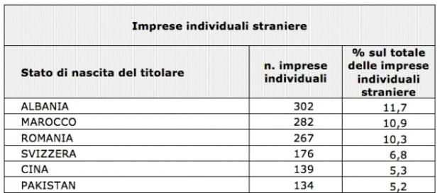 La classifica delle imprese individuali straniere a Trento © lavocedeltrentino