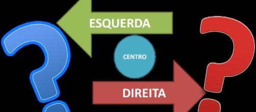 Direita no Brasil, exemplo de imaturidade política