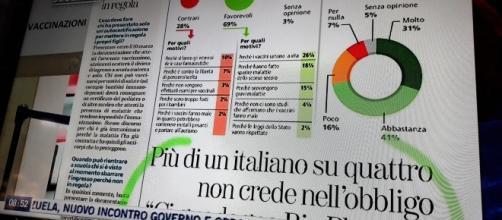 Il sondaggio del quotidiano torinese La Stampa. (Foto da Tgcom 24)