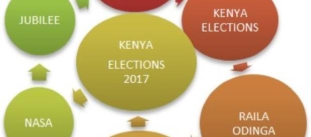 Kenya elections August 2017- By Nicholas Waigwa