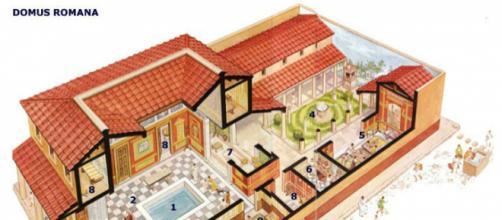 Esquema básico de una domus romana