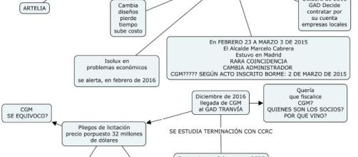 Esquema de la situación del proyecto tranviario en Cuenca, Ecuador.
