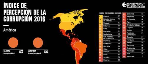 Ranking de la corrupción en toda América