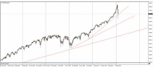Gráfico con vela semanal del S&P 500