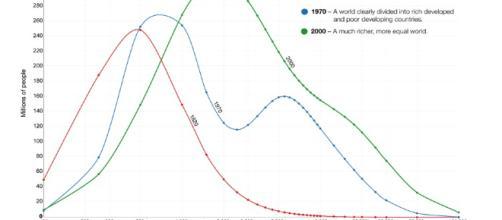 Osservando ricchezza e diseguaglianza a livello globale si registra una crescita della prima e riduzione della seconda