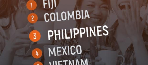 PH es el tercer país más feliz, dice la encuesta internacional Gallup 2017