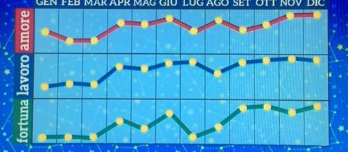 Oroscopo di dicembre: ottimo mese per Toro e Sagittario.