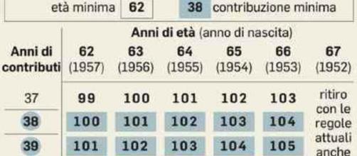 Pensioni, dal prossimo anno parte quota 100