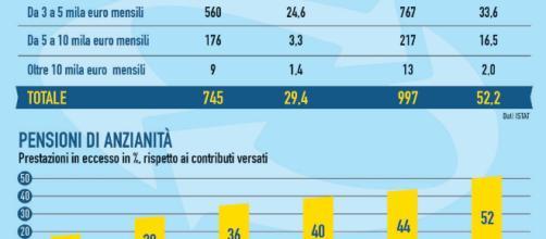 https://www.ilfattoquotidiano.it/premium/articoli/taglio-alle-pensioni-doro-ecco-perche-non-si-puo-parlare-di-uningiustizia/