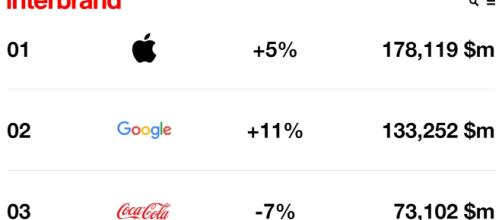 Entre as sete marcas mais valiosas do mundo, apenas uma não é americana. A Samsung é sul-coreana.
