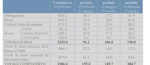 I soldi degli italiani a 7 mesi dalle elezioni