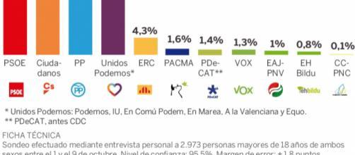 El PSOE sigue creciendo y afianza su liderazgo. / EL PAÍS