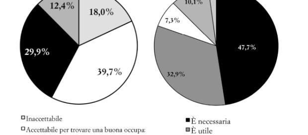 Meritocrazia e capitale sociale individuale