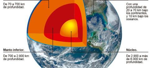Planeta Tierra: origen, características, importancia y mucho más - misistemasolar.com