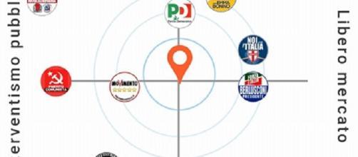 Navigatore Elettorale: noi sai per chi votare? Ecco a chi siete più vicini