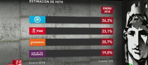 Resultados del barometro del CIS en Al Rojo Vivo.