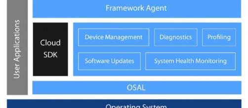El Mentor Embedded IoT Framework (MEIF).