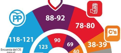 El panorama electoral español cambiaría, según el CIS