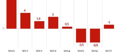 Infográfico mostra variação trimestre a trimestre dos setores no PIB