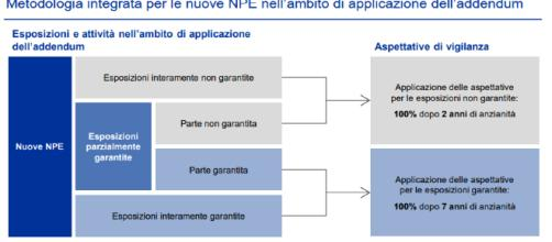 Sintesi del nuovo addendume alle linee guida BCE per la gestione dei NPL