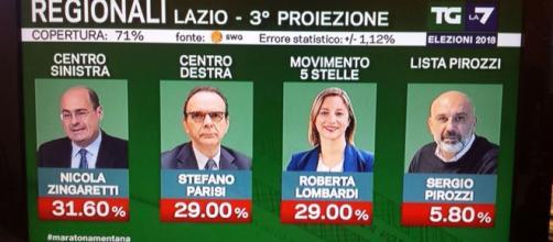 Elezioni regionali Lazio 2018: Zingaretti vicino alla caduta? - termometropolitico.it