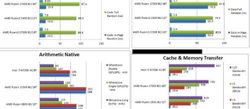 Rendimiento de AMD Ryzen 7 2700X y Ryzen 5 2600