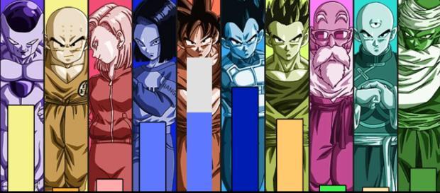 Niveles de poder (Finales) del equipo del universo 7.