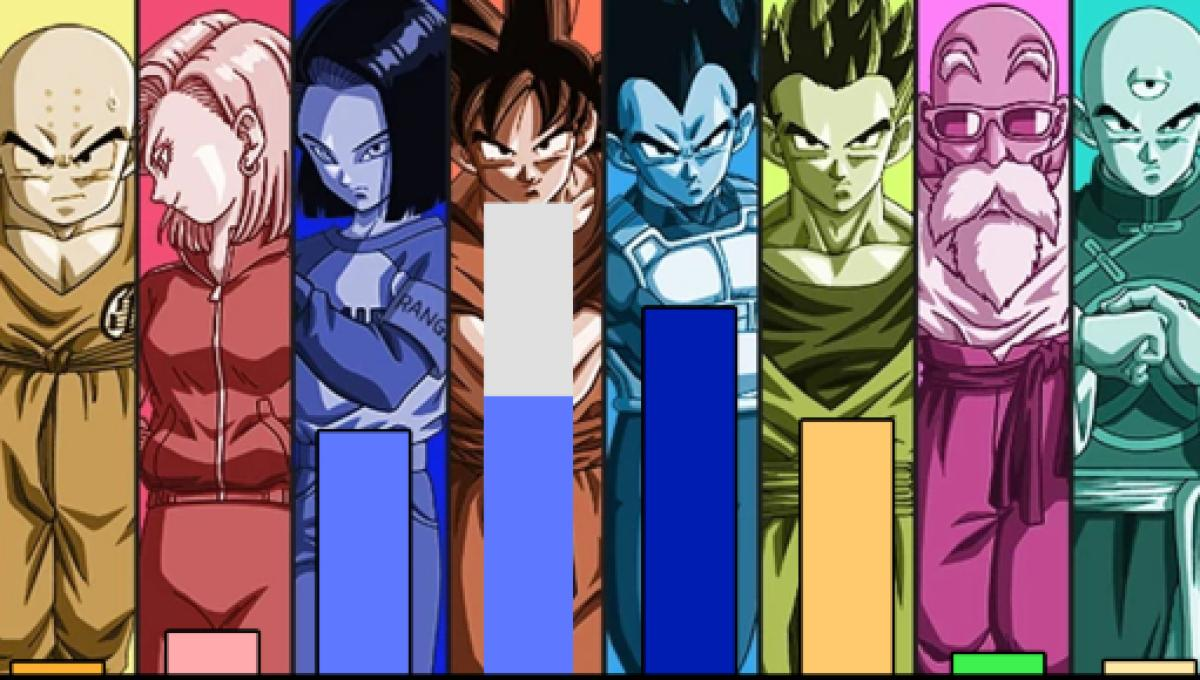 dragon ball super power levels of the team from universe 7 complete