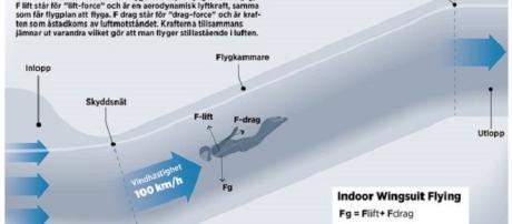 El túnel de viento de defensa tiene nuevas alas.