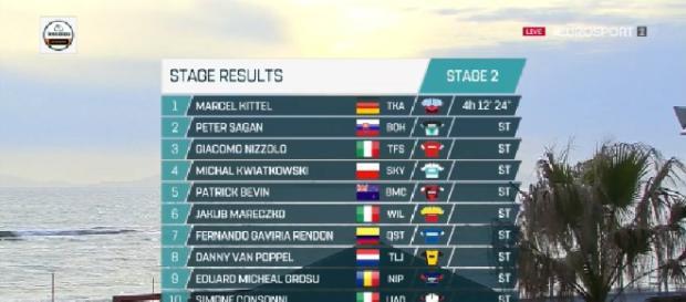 L'ordine d'arrivo della seconda tappa della Tirreno Adriatico