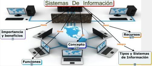 Hoy en día, la tecnología de la información ha llamado la atención en muchos aspectos y en casi todos los negocios.