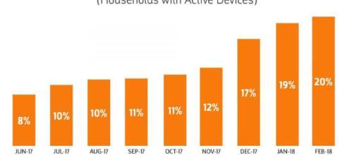 Penetración de altavoces inteligentes en el hogar de EE. UU. Con WiFi.