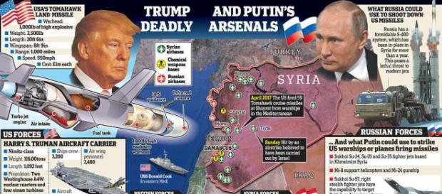 Arsenalul militar pe care-l pun la bătaie cele două superputeri în Siria, într-un conflict ce ar putea să degenereze periculos - Foto: Daily Mail