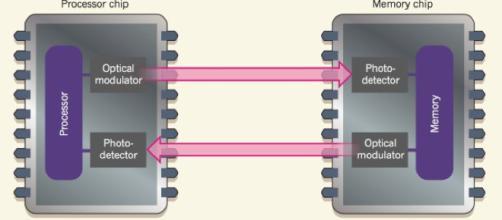Integración de componentes ópticos en diseños de chips existentes