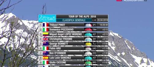 La classifica finale del Tour of the Alps