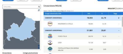 Di Maio commenta i voti delle elezioni regionali in Molise - giornalettismo.com