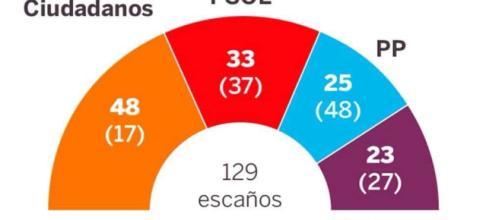 La encuesta que dispara a Ciudadanos en Madrid tras el 'caso ... - vozlibre.com