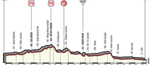 Percorso e altimetria della 3^ tappa del Giro d'Italia 2018