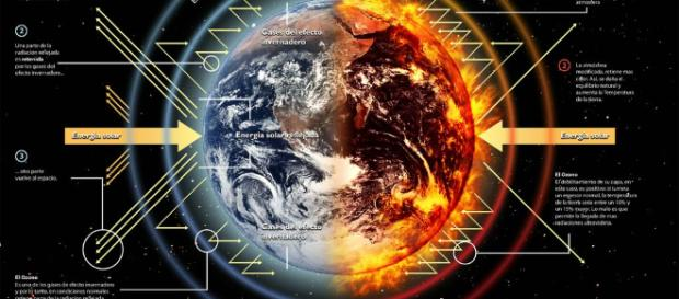 Calentamiento Global y sus Efectos
