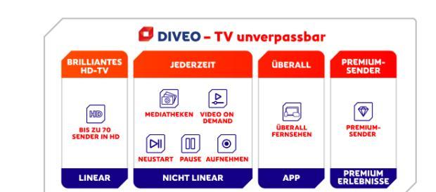 Diveo - Werbung: Wir haben die Versprechen getestet / Foto: Diveo Pressecenter