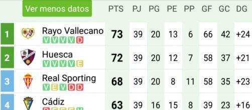 Así está la clasificación en la Liga 123
