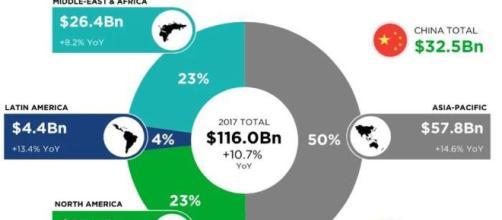 El mercado de juegos de China supera al de EE. UU.