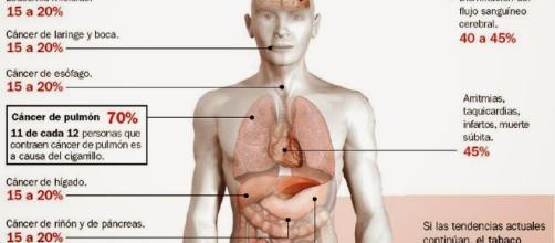 tabaquismo – Salud en Tu Vida - saludentuvida.com