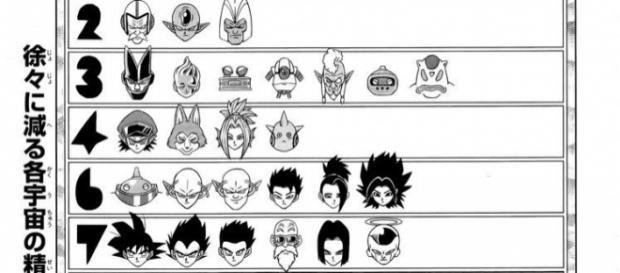 Peleadores restantes de cada Universo en el manga.
