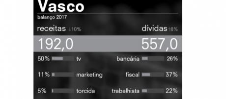 Levantamento das finanças mostra a dificuldade e crise em que o clube está inserido. (Fonte: Revista Época/Globo).