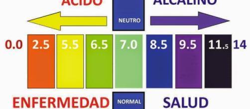 La acidificación de nuestro organismo ~ Medicina biológico-naturista - blogspot.com