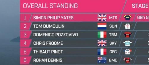 La classifica del Giro d'Italia dopo la tappa di Iseo