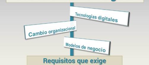 Requisitos que exige la Transformación digital, casos reales.