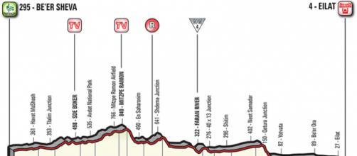 Giro d'Italia, terza tappa Be'er Sheva-Eilat