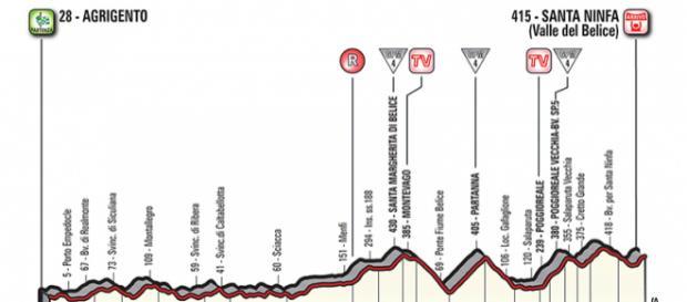Giro d'Italia, quinta tappa Agrigento-Santa Ninfa